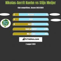 Nikolas-Gerrit Kuehn vs Stijn Meijer h2h player stats