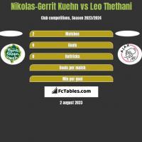 Nikolas-Gerrit Kuehn vs Leo Thethani h2h player stats