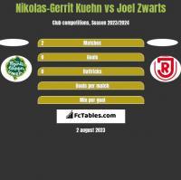 Nikolas-Gerrit Kuehn vs Joel Zwarts h2h player stats