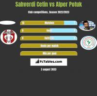 Sahverdi Cetin vs Alper Potuk h2h player stats