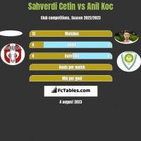 Sahverdi Cetin vs Anil Koc h2h player stats