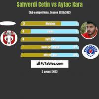 Sahverdi Cetin vs Aytac Kara h2h player stats
