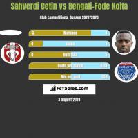 Sahverdi Cetin vs Bengali-Fode Koita h2h player stats
