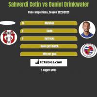 Sahverdi Cetin vs Daniel Drinkwater h2h player stats