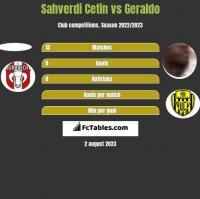 Sahverdi Cetin vs Geraldo h2h player stats