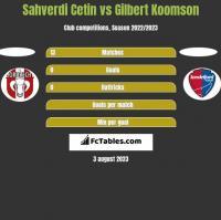 Sahverdi Cetin vs Gilbert Koomson h2h player stats