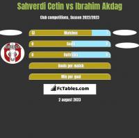 Sahverdi Cetin vs Ibrahim Akdag h2h player stats