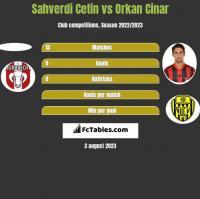 Sahverdi Cetin vs Orkan Cinar h2h player stats