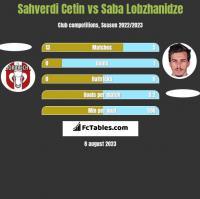 Sahverdi Cetin vs Saba Lobzhanidze h2h player stats