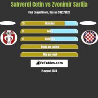 Sahverdi Cetin vs Zvonimir Sarlija h2h player stats