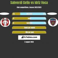 Sahverdi Cetin vs Idriz Voca h2h player stats