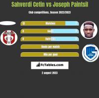 Sahverdi Cetin vs Joseph Paintsil h2h player stats