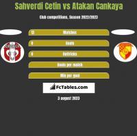 Sahverdi Cetin vs Atakan Cankaya h2h player stats