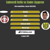 Sahverdi Cetin vs Ender Aygoren h2h player stats