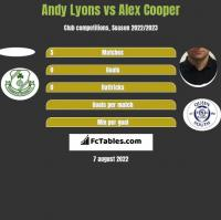 Andy Lyons vs Alex Cooper h2h player stats