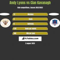 Andy Lyons vs Cian Kavanagh h2h player stats