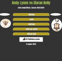 Andy Lyons vs Ciaran Kelly h2h player stats