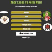 Andy Lyons vs Keith Ward h2h player stats