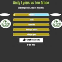 Andy Lyons vs Lee Grace h2h player stats