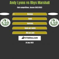 Andy Lyons vs Rhys Marshall h2h player stats