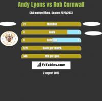 Andy Lyons vs Rob Cornwall h2h player stats