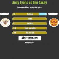 Andy Lyons vs Dan Casey h2h player stats