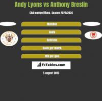 Andy Lyons vs Anthony Breslin h2h player stats