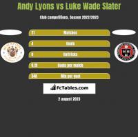 Andy Lyons vs Luke Wade Slater h2h player stats