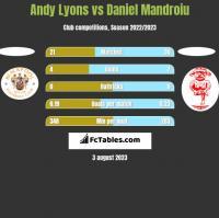 Andy Lyons vs Daniel Mandroiu h2h player stats