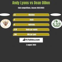 Andy Lyons vs Dean Dillon h2h player stats