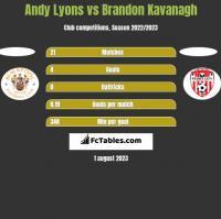 Andy Lyons vs Brandon Kavanagh h2h player stats
