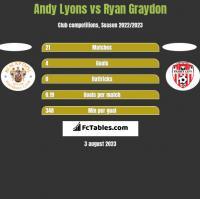 Andy Lyons vs Ryan Graydon h2h player stats