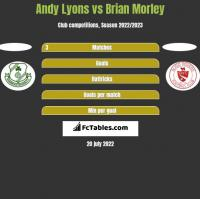 Andy Lyons vs Brian Morley h2h player stats