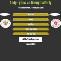 Andy Lyons vs Danny Lafferty h2h player stats