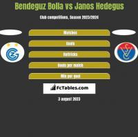 Bendeguz Bolla vs Janos Hedegus h2h player stats
