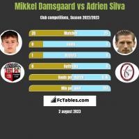 Mikkel Damsgaard vs Adrien Silva h2h player stats