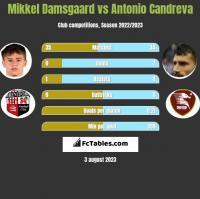 Mikkel Damsgaard vs Antonio Candreva h2h player stats