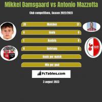 Mikkel Damsgaard vs Antonio Mazzotta h2h player stats