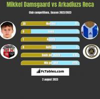 Mikkel Damsgaard vs Arkadiuzs Reca h2h player stats