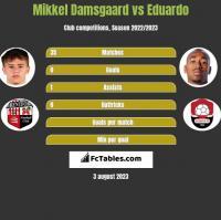 Mikkel Damsgaard vs Eduardo h2h player stats