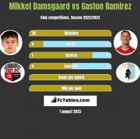 Mikkel Damsgaard vs Gaston Ramirez h2h player stats