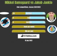 Mikkel Damsgaard vs Jakub Jankto h2h player stats