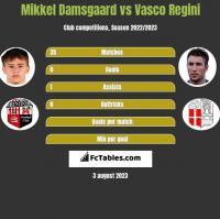 Mikkel Damsgaard vs Vasco Regini h2h player stats
