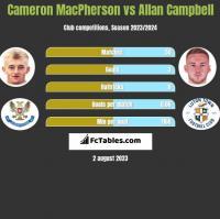 Cameron MacPherson vs Allan Campbell h2h player stats