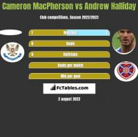 Cameron MacPherson vs Andrew Halliday h2h player stats