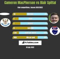 Cameron MacPherson vs Blair Spittal h2h player stats