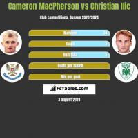 Cameron MacPherson vs Christian Ilic h2h player stats