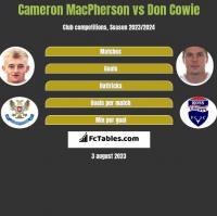 Cameron MacPherson vs Don Cowie h2h player stats