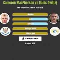 Cameron MacPherson vs Donis Avdijaj h2h player stats