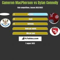 Cameron MacPherson vs Dylan Connolly h2h player stats